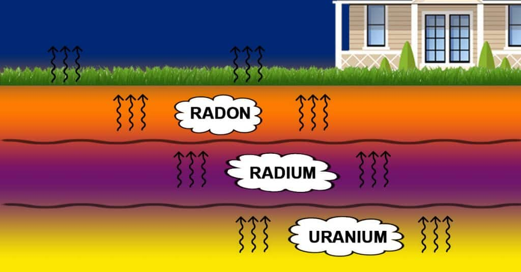 3Rs Construction Radon in the Earth's Crust