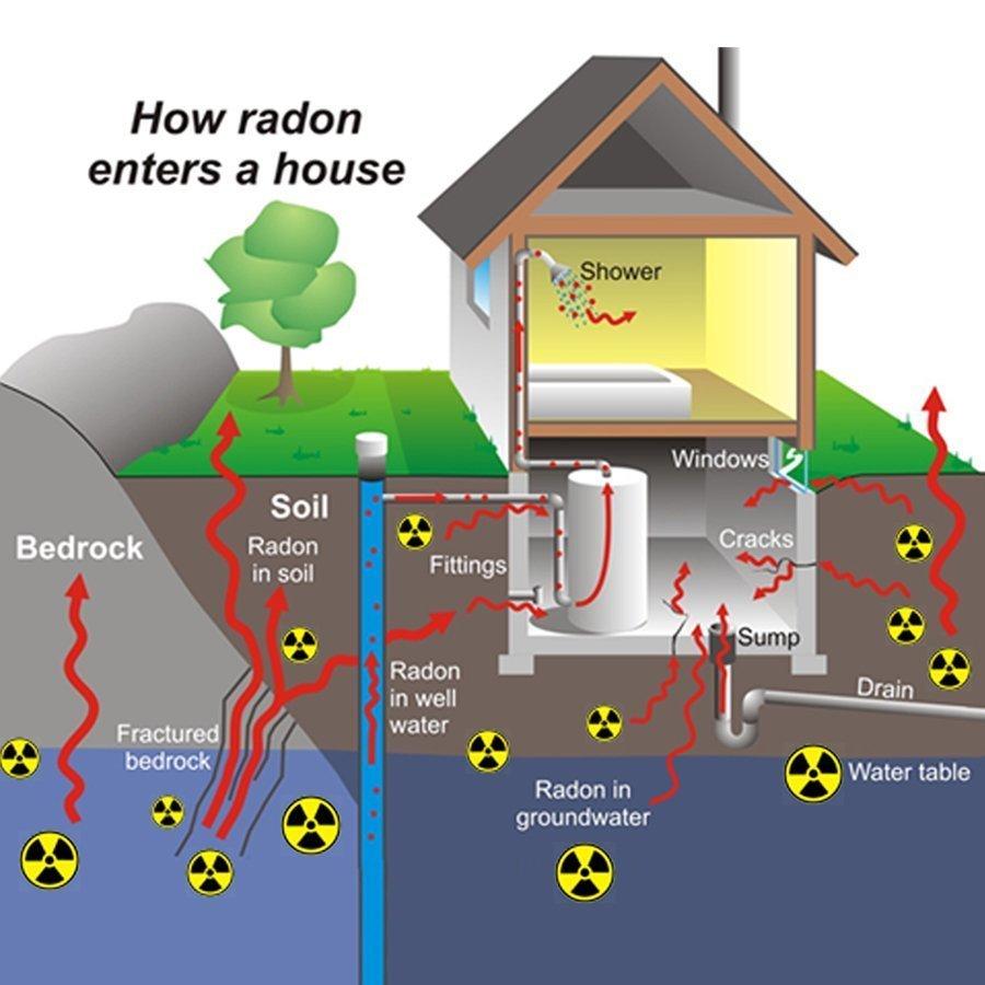 3Rs Construction How Radon Enter a House