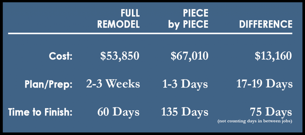 3Rs Construction Kitchen Remodel Dost Difference Chart