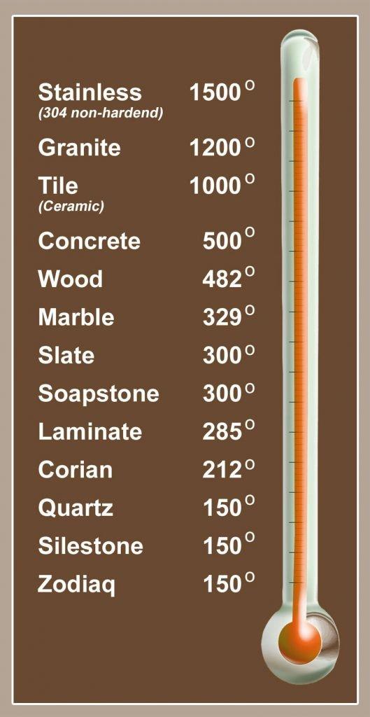 3Rs Construction Countertop Heat Resistance