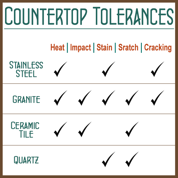 Countertop-Checkbox-Chart